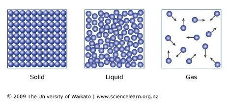 three states of matter � science learning hub