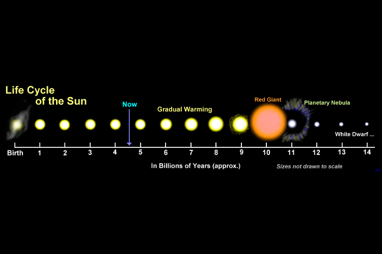 Life Cycle Of The Sun  U2014 Science Learning Hub