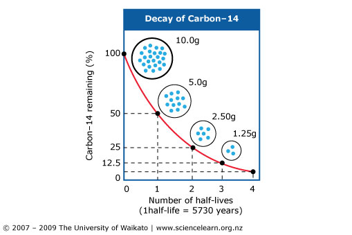 Carbon-14 dating artefacts — Science Learning Hub