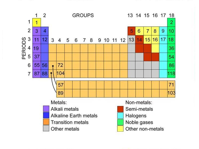 Periodic Table Element Groups Science Learning Hub