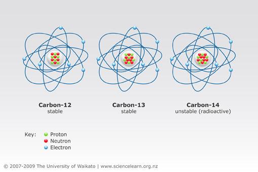 Carbon dating ved hjælp af radioisotoper