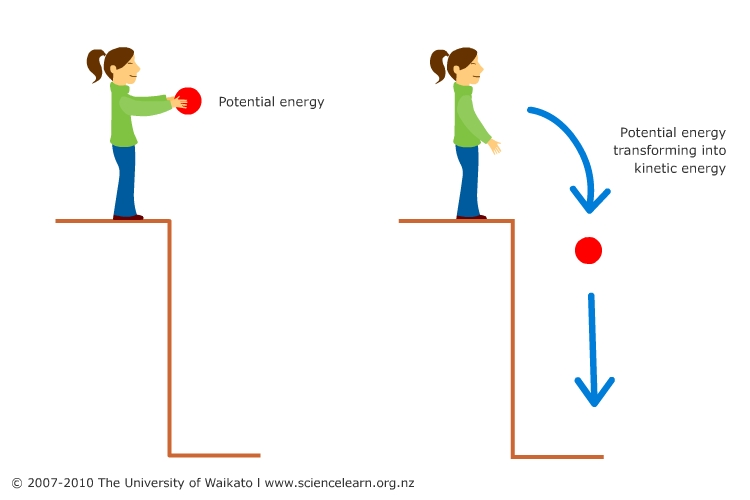 converting gravitational potential energy into kinetic energy essay Once it attains the maximum height the kinetic energy gets converted to potential energy is converted into kinetic energy gravitational potential energy.