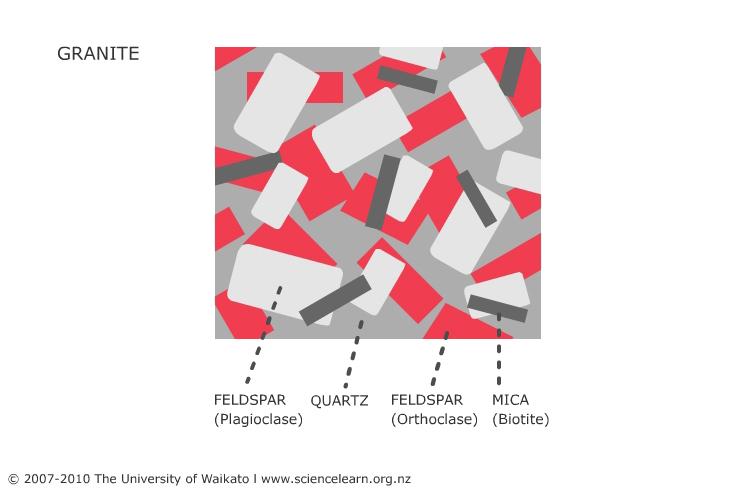 Minerals Present In Granite Science Learning Hub