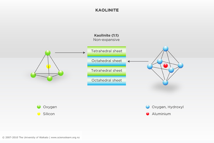 kaolinite mineral structure science learning hub