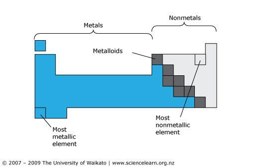 Simplified Periodic Table  U2014 Science Learning Hub