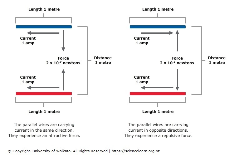 Measuring electric current — Science Learning Hub