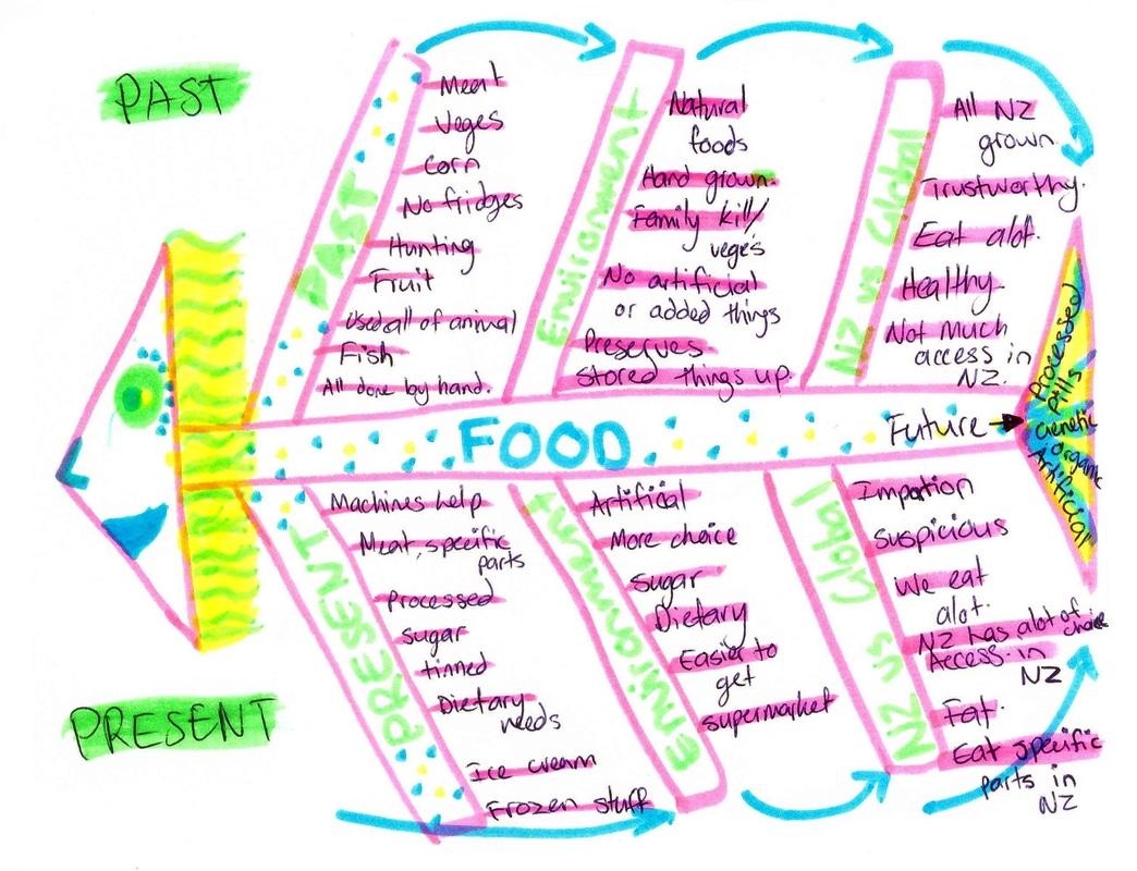 Future Foods Fishbone Diagram  U2014 Science Learning Hub