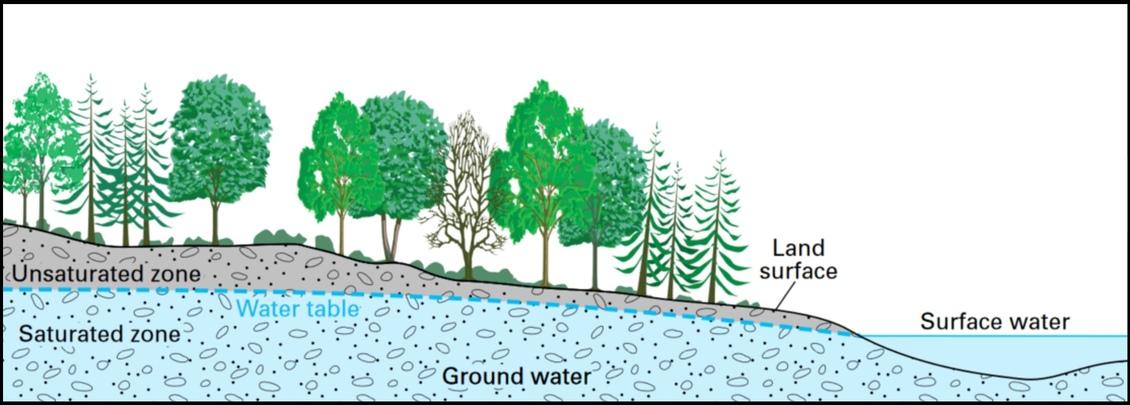 Groundwater Storage  U2014 Science Learning Hub