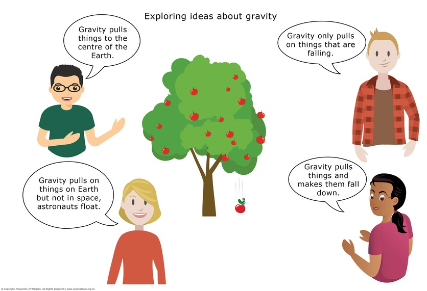 Using Concept Cartoons To Explore Students Scientific Thinking Science Learning Hub